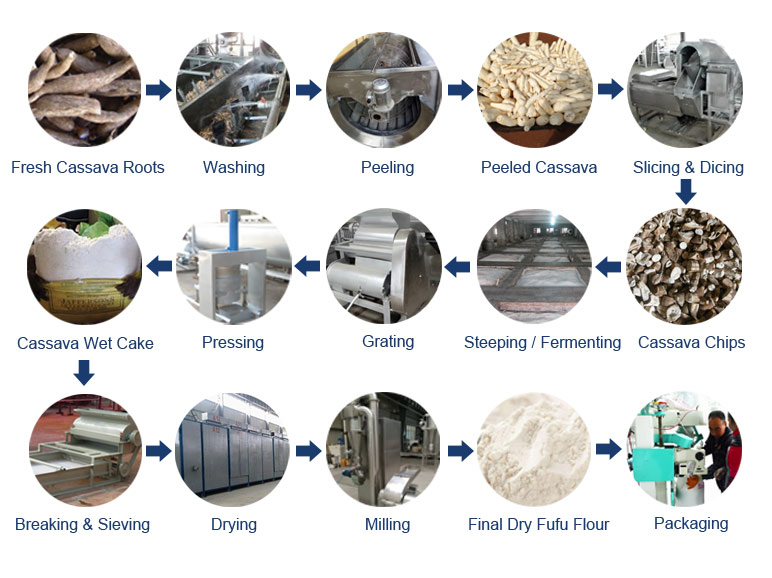 Cassava Fufu Flour Production Process