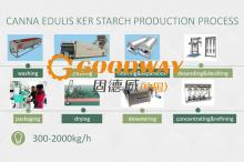 Canna Edulis Ker Starch Processing Plant